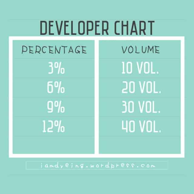 Hair Cream Developer Volume To Percentage Conversion