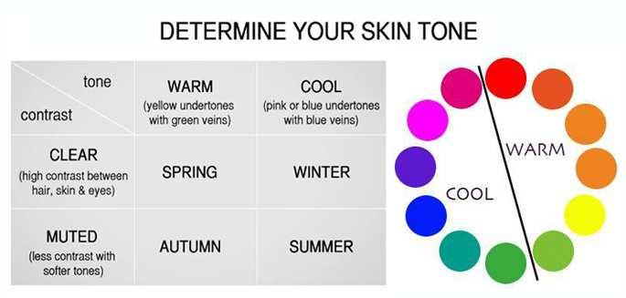Lav Determine Your Skin Tone